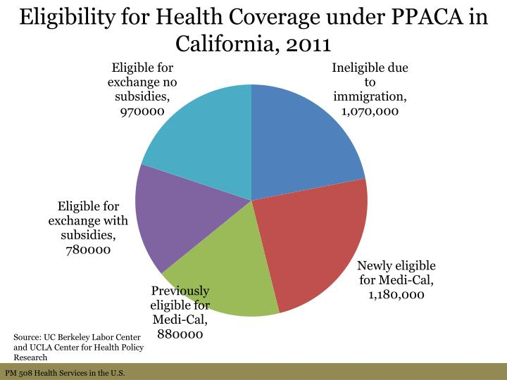 Eligibility for Health Coverage under PPACA in California, 2011