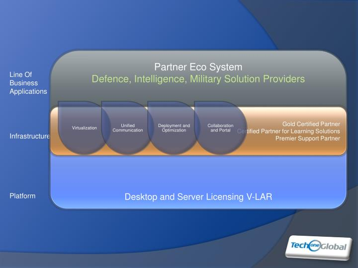 Partner Eco System