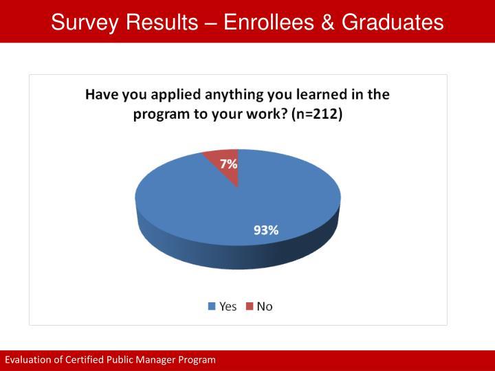 Survey Results – Enrollees & Graduates