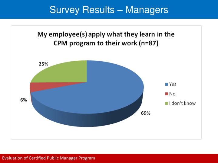 Survey Results – Managers