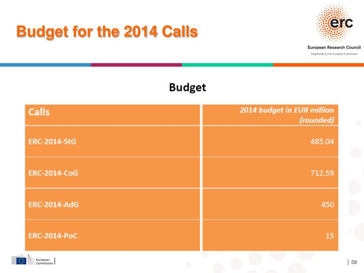 Budget for the 2014 Calls
