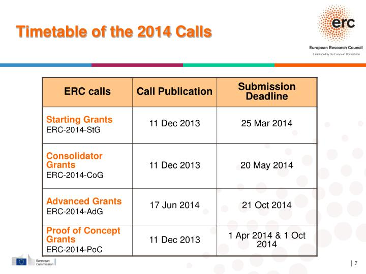Timetable of the 2014 Calls