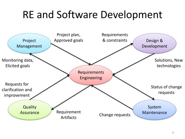 RE and Software Development