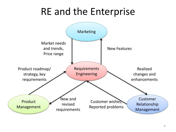 RE and the Enterprise