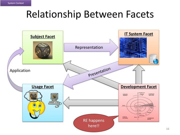 Relationship Between Facets