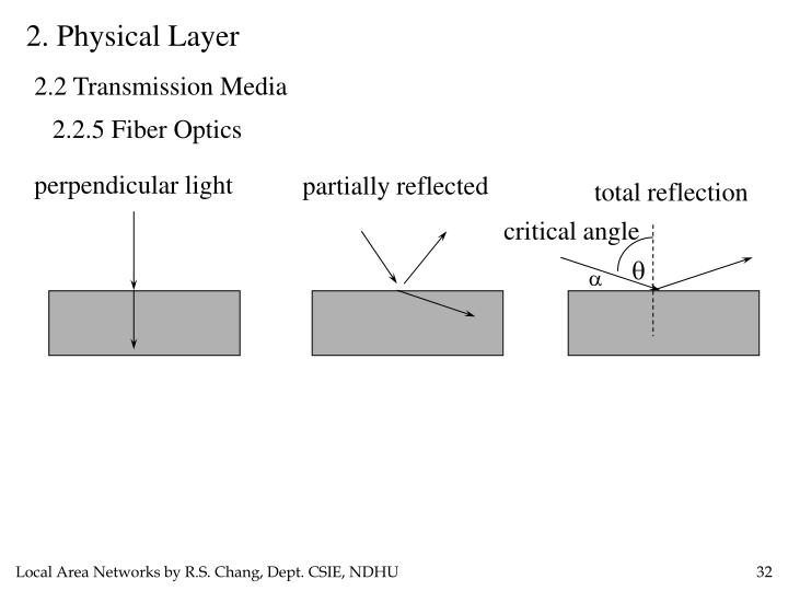 2. Physical Layer