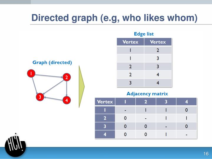Directed graph (