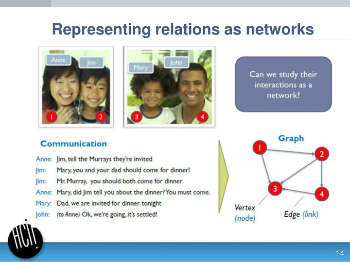 Representing relations as networks