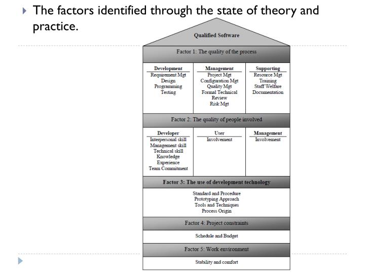 The factors identified through the state of theory and practice.