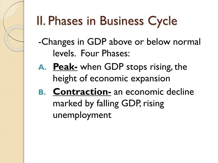 II. Phases in Business Cycle
