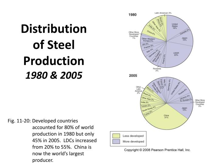 Distribution of Steel Production