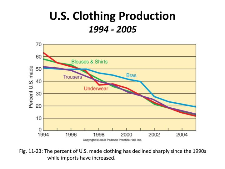 U.S. Clothing Production
