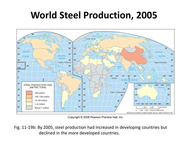 World Steel Production, 2005