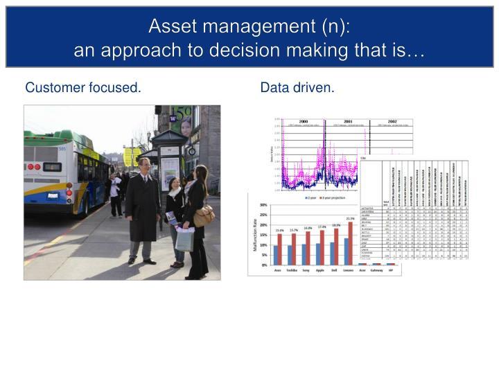Asset management (n):