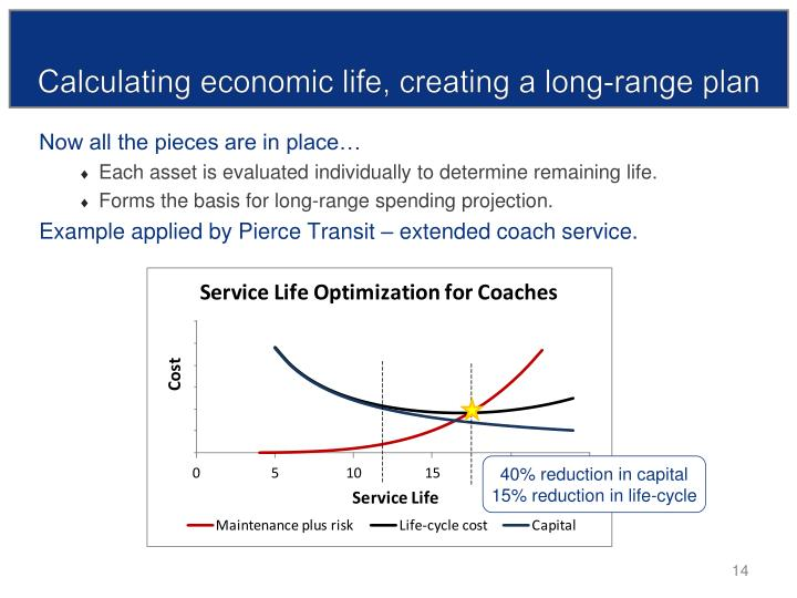 Calculating economic life, creating a long-range plan