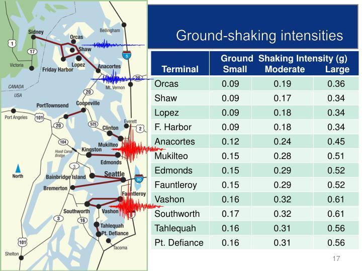 Ground-shaking