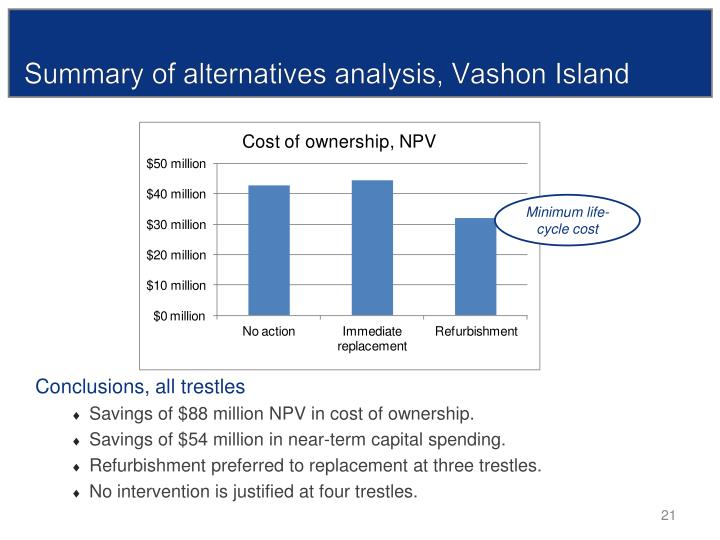Summary of alternatives analysis, Vashon Island