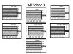 all schools