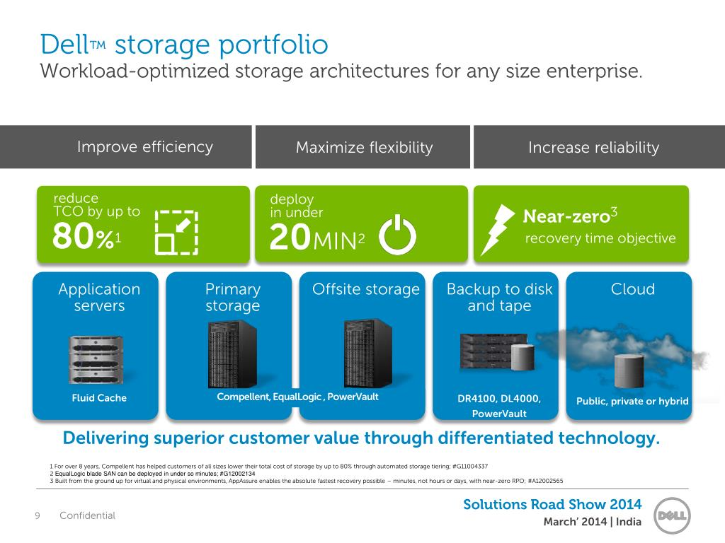 PPT - Storage Solutions for Data Consolidation PowerPoint