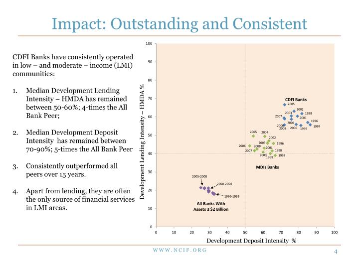 Impact: Outstanding and Consistent