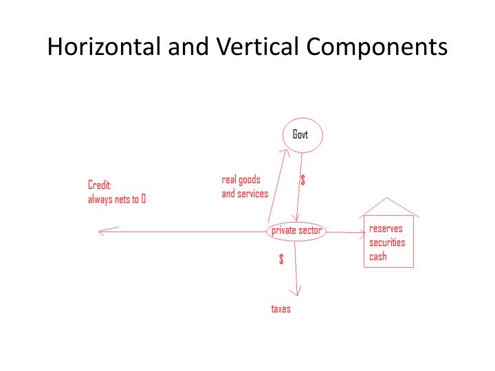 Horizontal and vertical components