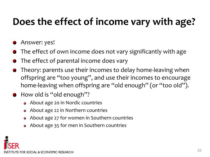 Does the effect of income vary with age?