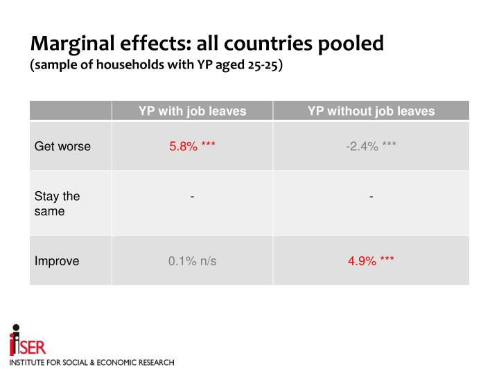 Marginal effects: all countries pooled