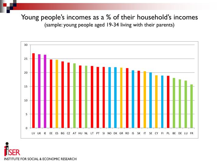 Young people's incomes as a % of their household's