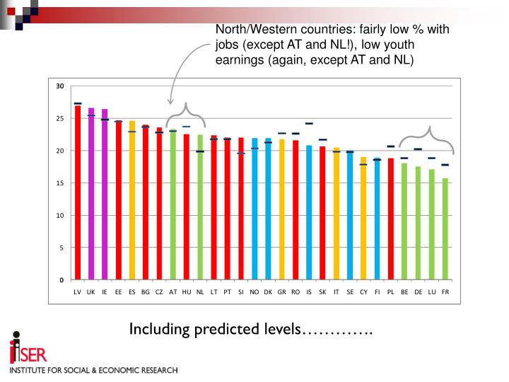 North/Western countries: fairly low % with jobs (except AT and NL!), low youth earnings (again, except AT and NL)