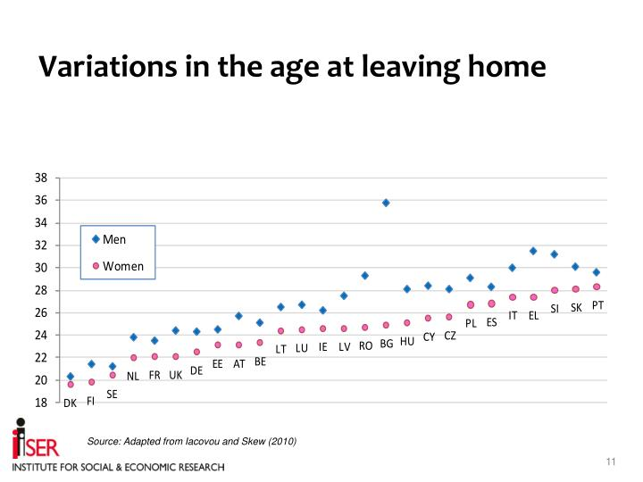 Variations in the age at leaving home