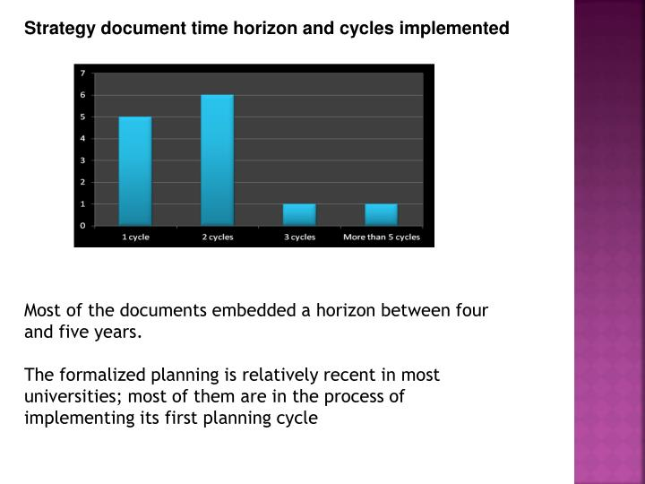 Strategy document time horizon and cycles implemented
