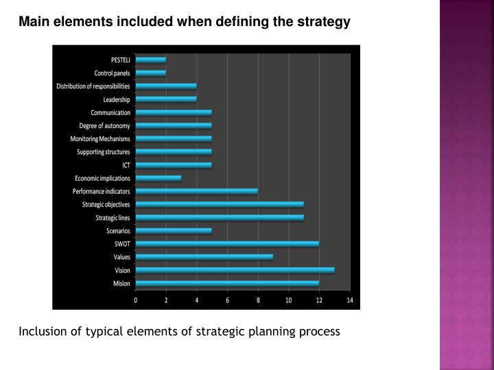Main elements included when defining the strategy