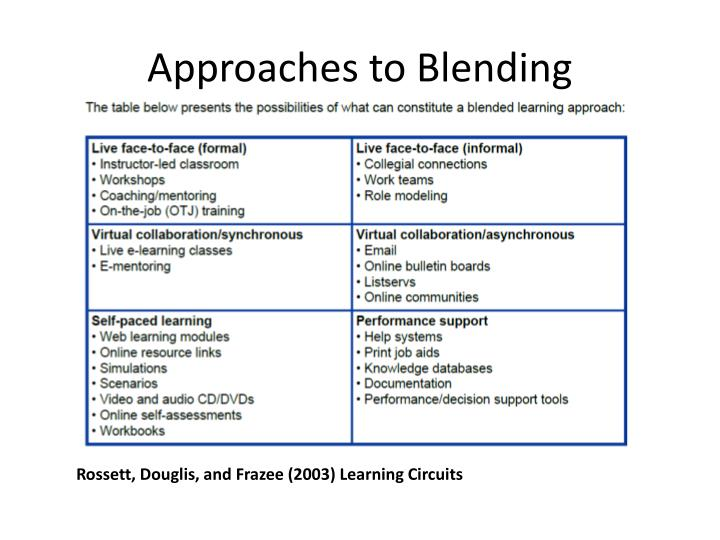 Approaches to blending