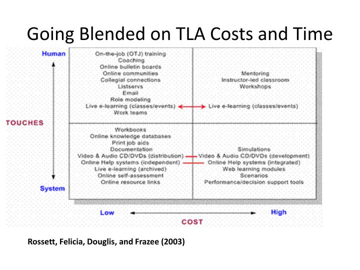 Going Blended on TLA Costs and Time