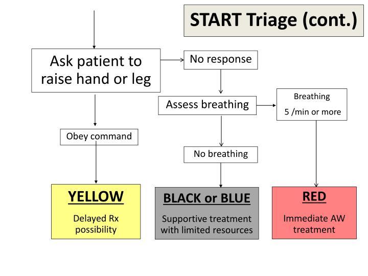 START Triage (cont.)