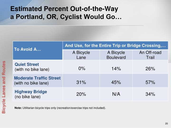 Estimated Percent Out-of-the-Way