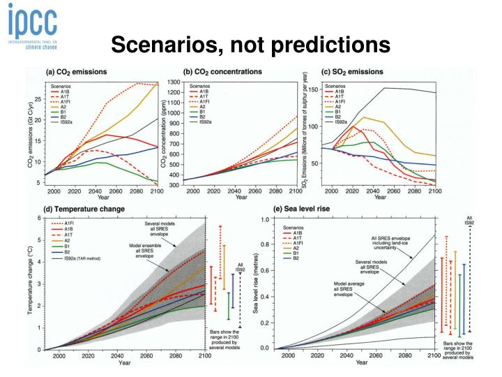 Scenarios, not predictions