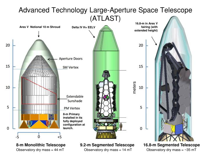 Advanced Technology Large-Aperture Space Telescope (ATLAST)