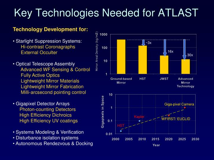 Key Technologies Needed for ATLAST
