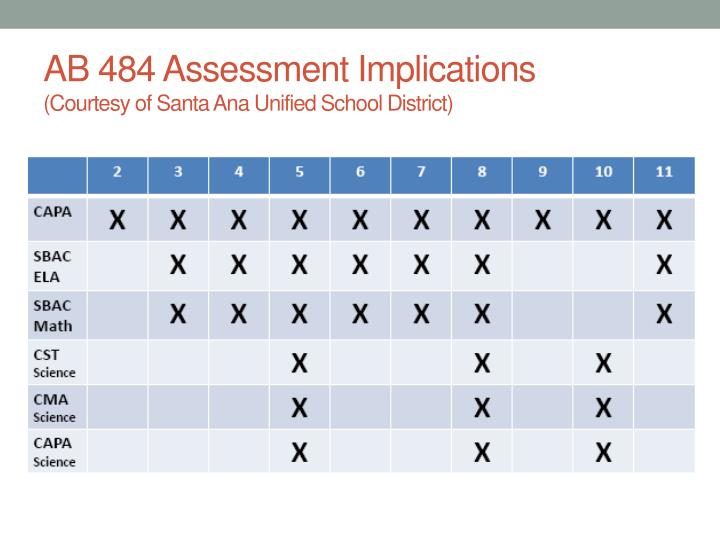 AB 484 Assessment Implications