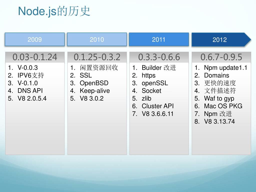 PPT - Node js Web 长连接开发实践PowerPoint Presentation - ID