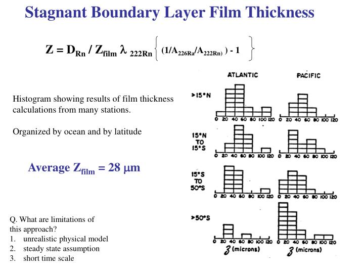 Stagnant Boundary Layer Film Thickness