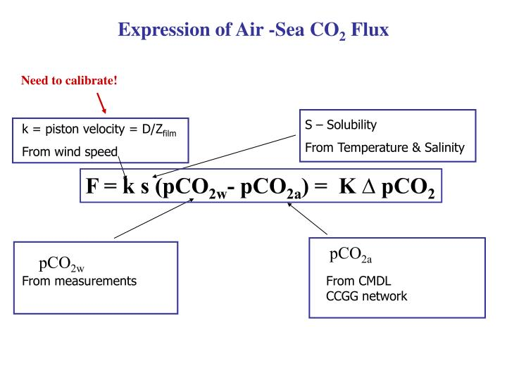 Expression of Air -Sea CO