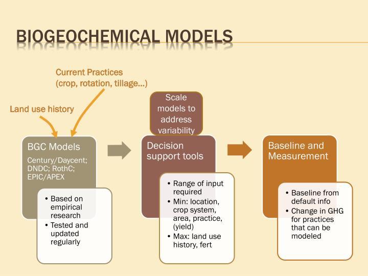 Biogeochemical models