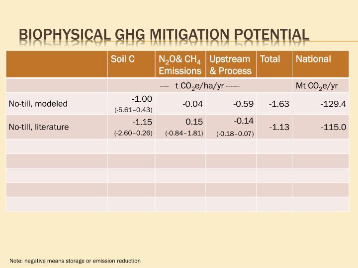 Biophysical GHG Mitigation Potential