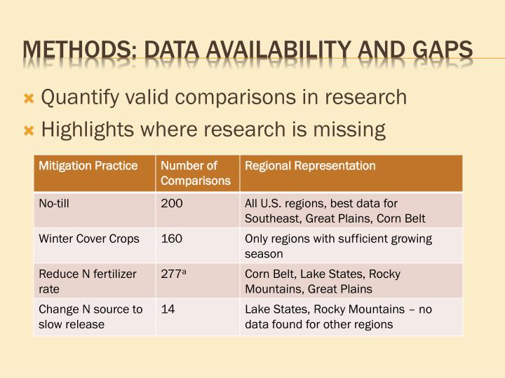 Quantify valid comparisons in research