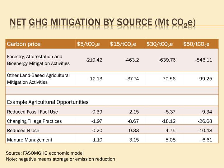 Net GHG Mitigation by Source (M