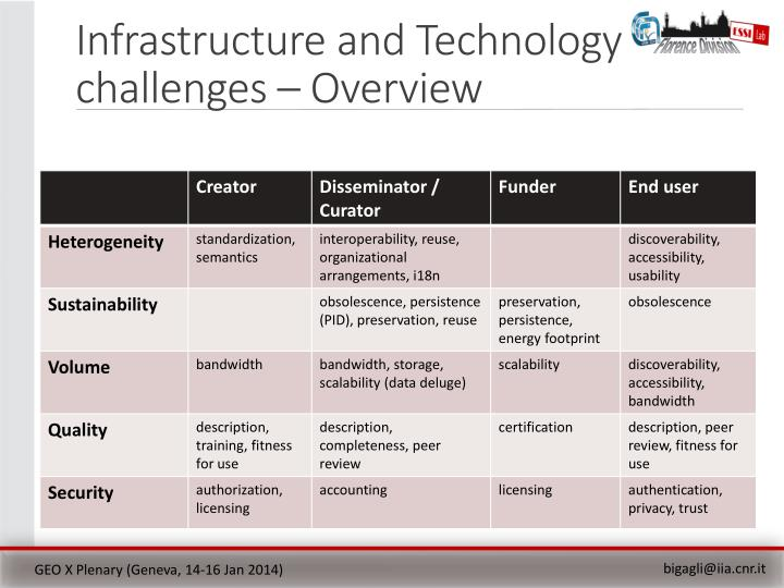 Infrastructure and Technology
