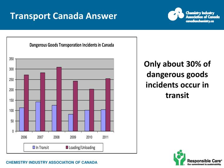 Transport Canada Answer