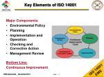 key elements of iso 14001